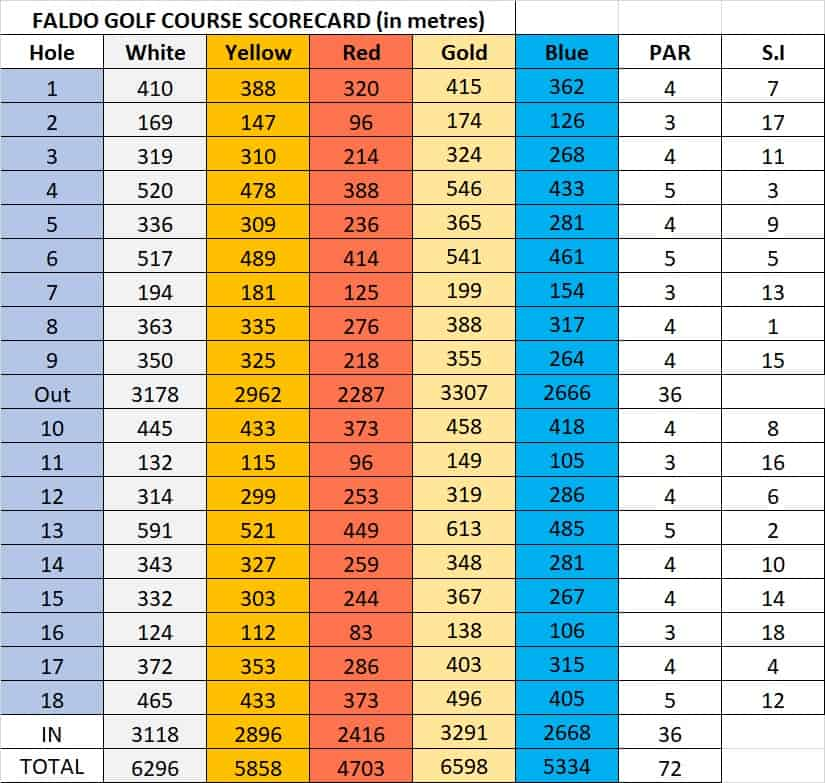 Score card for Faldo Golf Course