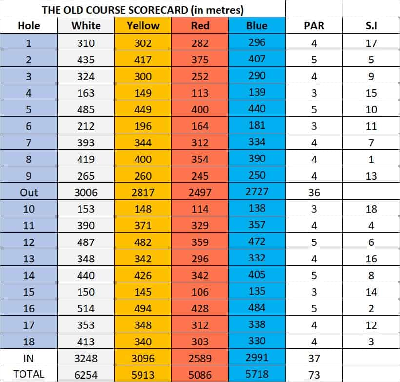 Score Card for the Old Course golf