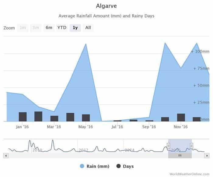 Graphique moyenne des précipitations en Algarve