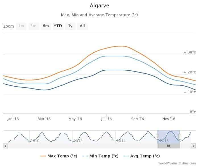 Graphique température moyenne en Algarve