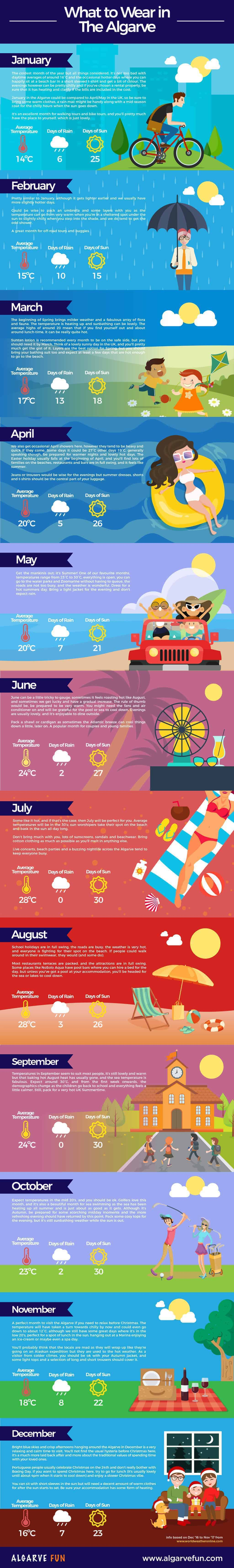 Infographic of the Algarve weather and what to wear