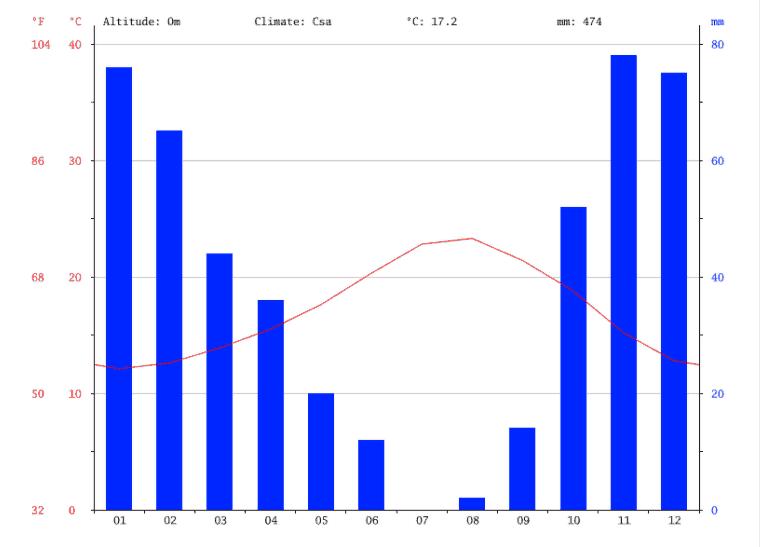 températures et précipitations moyennes à Lagos
