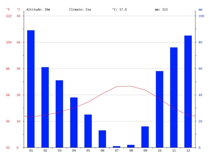 Gráfico climatetico Almancil